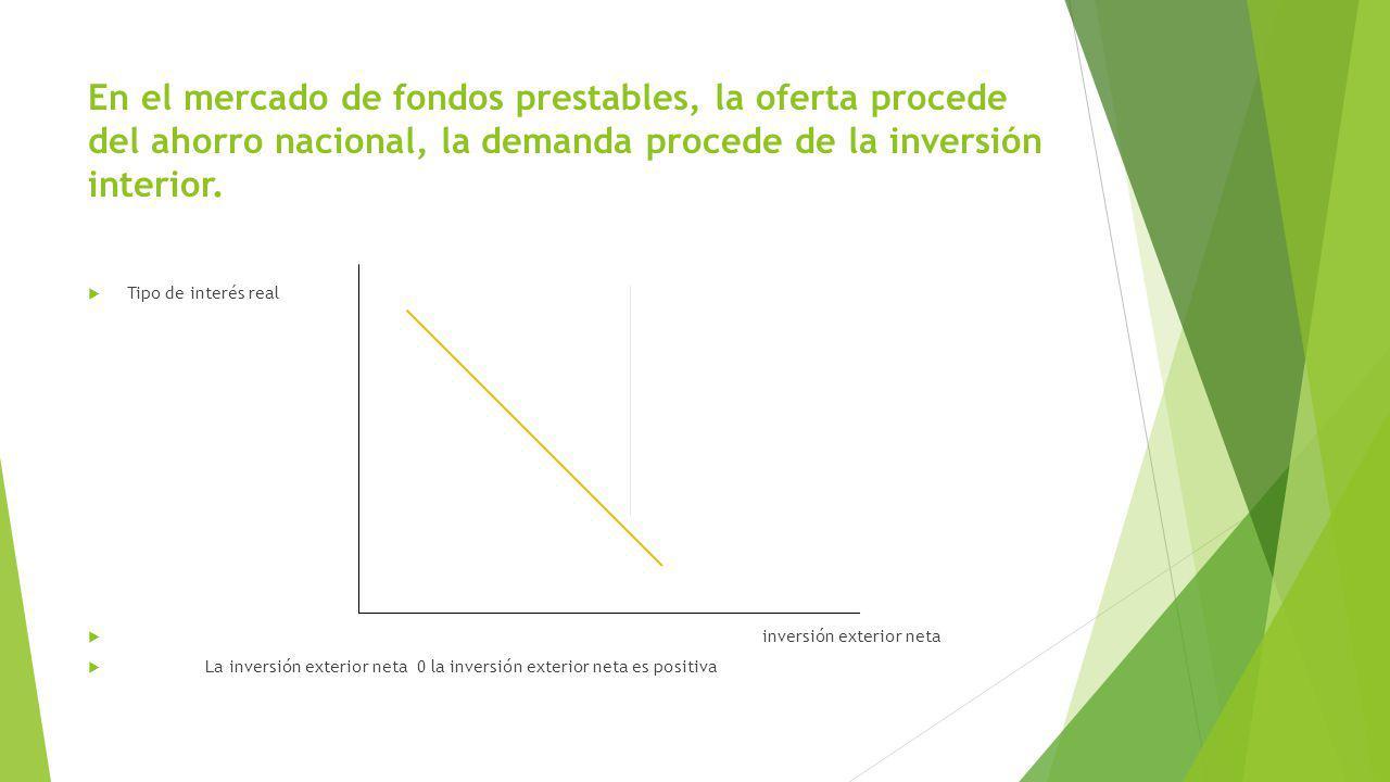 En el mercado de fondos prestables, la oferta procede del ahorro nacional, la demanda procede de la inversión interior. Tipo de interés real inversión
