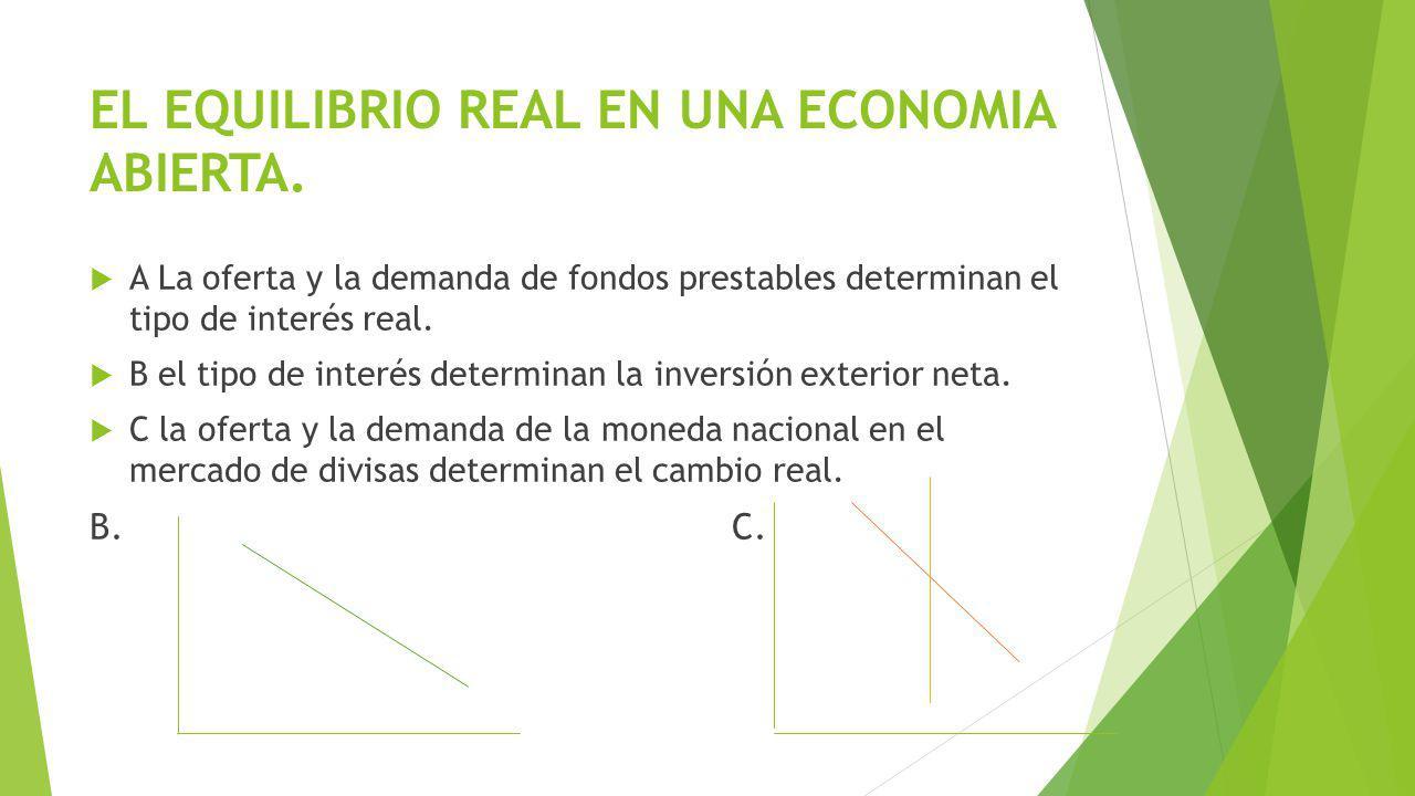 EL EQUILIBRIO REAL EN UNA ECONOMIA ABIERTA. A La oferta y la demanda de fondos prestables determinan el tipo de interés real. B el tipo de interés det