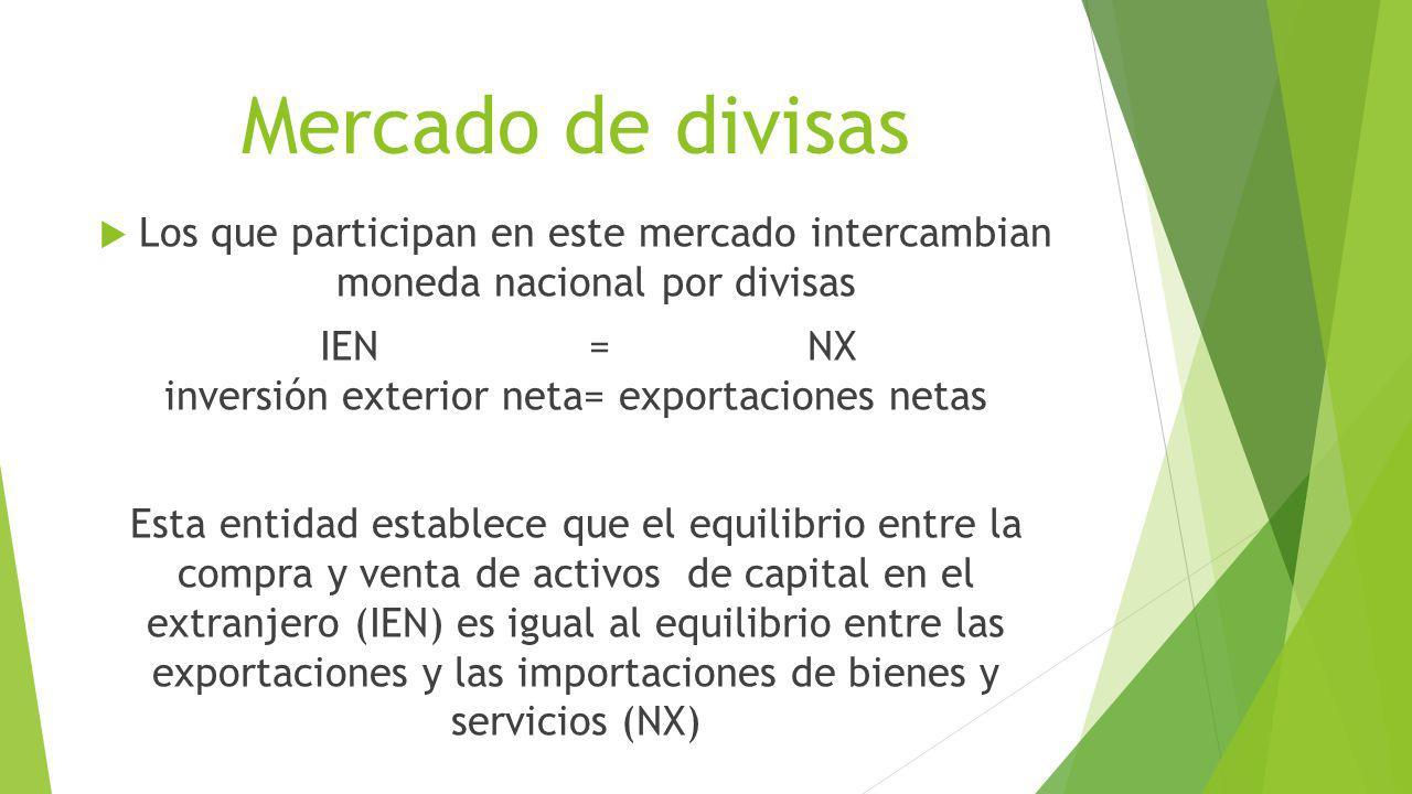 Mercado de divisas Los que participan en este mercado intercambian moneda nacional por divisas IEN = NX inversión exterior neta= exportaciones netas E