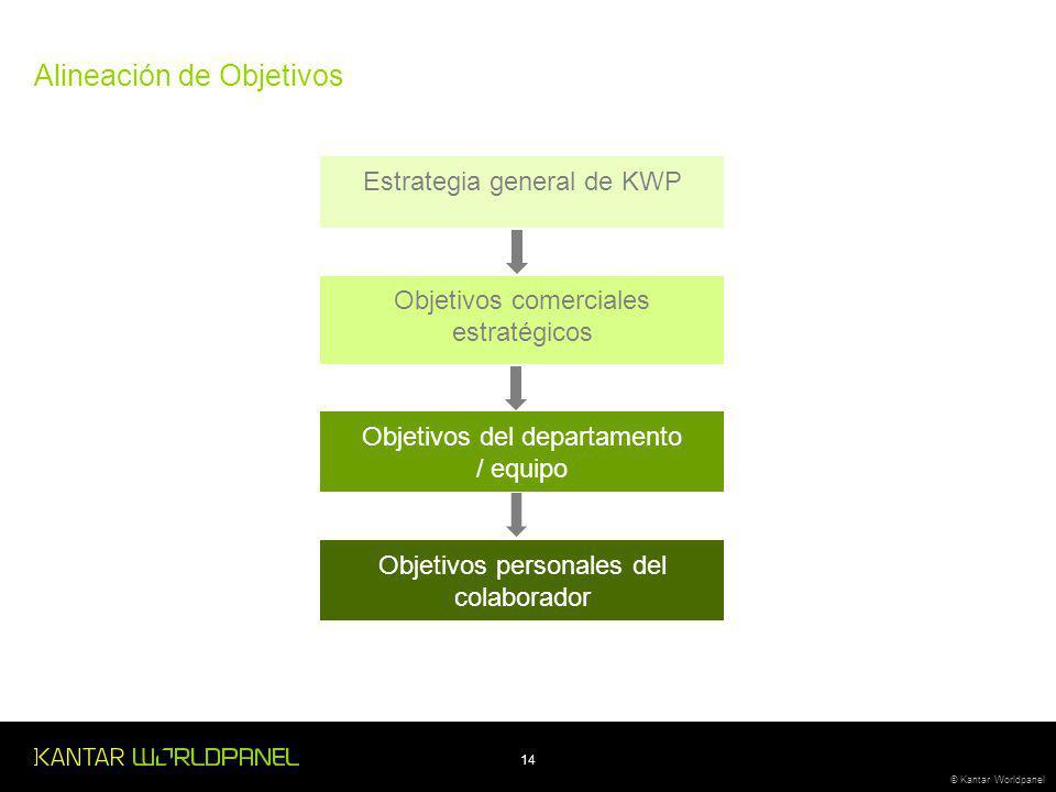 14 © Kantar Worldpanel Alineación de Objetivos Estrategia general de KWP Objetivos comerciales estratégicos Objetivos del departamento / equipo Objetivos personales del colaborador