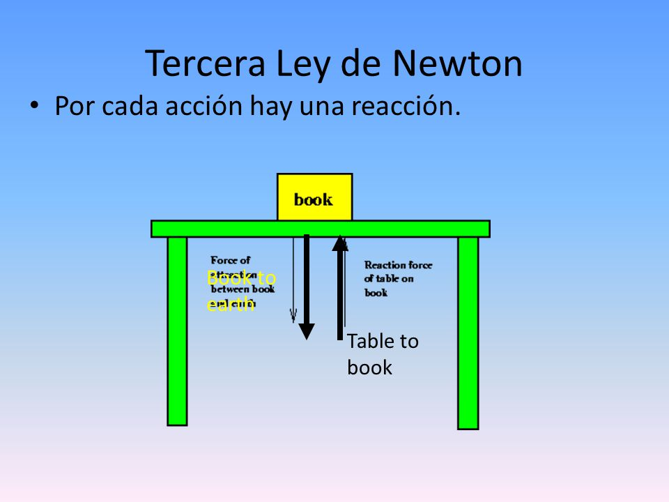 Tercera Ley de Newton Por cada acción hay una reacción. Book to earth Table to book