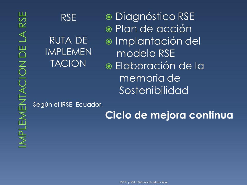 RSE RUTA DE IMPLEMEN TACION Según el IRSE, Ecuador. Diagnóstico RSE Plan de acción Implantación del modelo RSE Elaboración de la memoria de Sostenibil