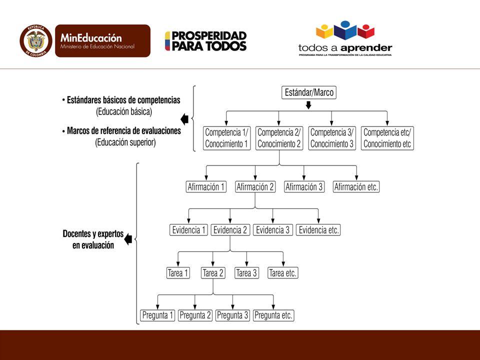Análisis de los estándares Definir cada categoría Lo observableLo no observable Afirmaciones Evidencias Tareas Especificaciones Diseño de especificaciones basado en el modelo de evidencias (DBE)