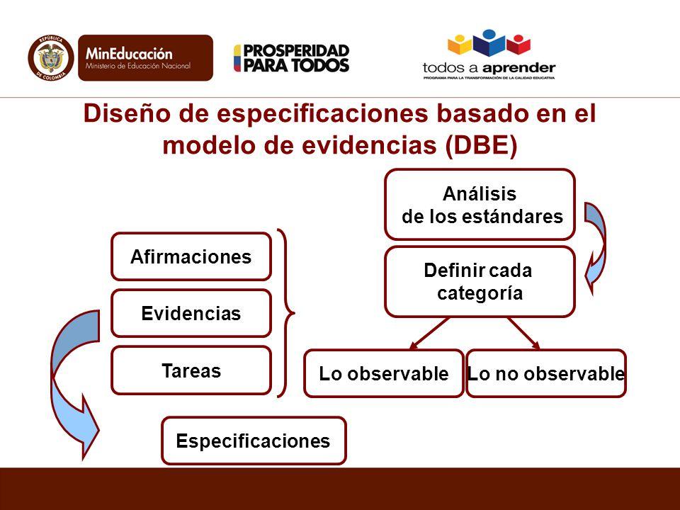 Análisis de los estándares Definir cada categoría Lo observableLo no observable Afirmaciones Evidencias Tareas Especificaciones Diseño de especificaci