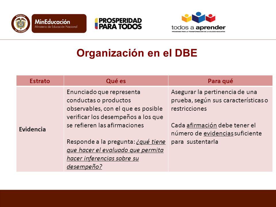 EstratoQué esPara qué Evidencia Enunciado que representa conductas o productos observables, con el que es posible verificar los desempeños a los que s