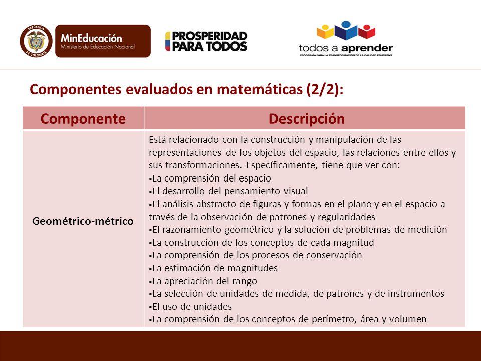 Componentes evaluados en matemáticas (2/2): Componente Descripción Geométrico-métrico Está relacionado con la construcción y manipulación de las repre