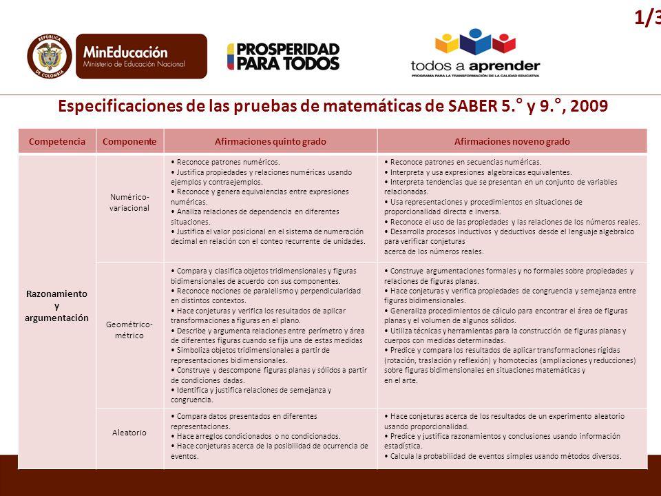 CompetenciaComponenteAfirmaciones quinto gradoAfirmaciones noveno grado Razonamiento y argumentación Numérico- variacional Reconoce patrones numéricos