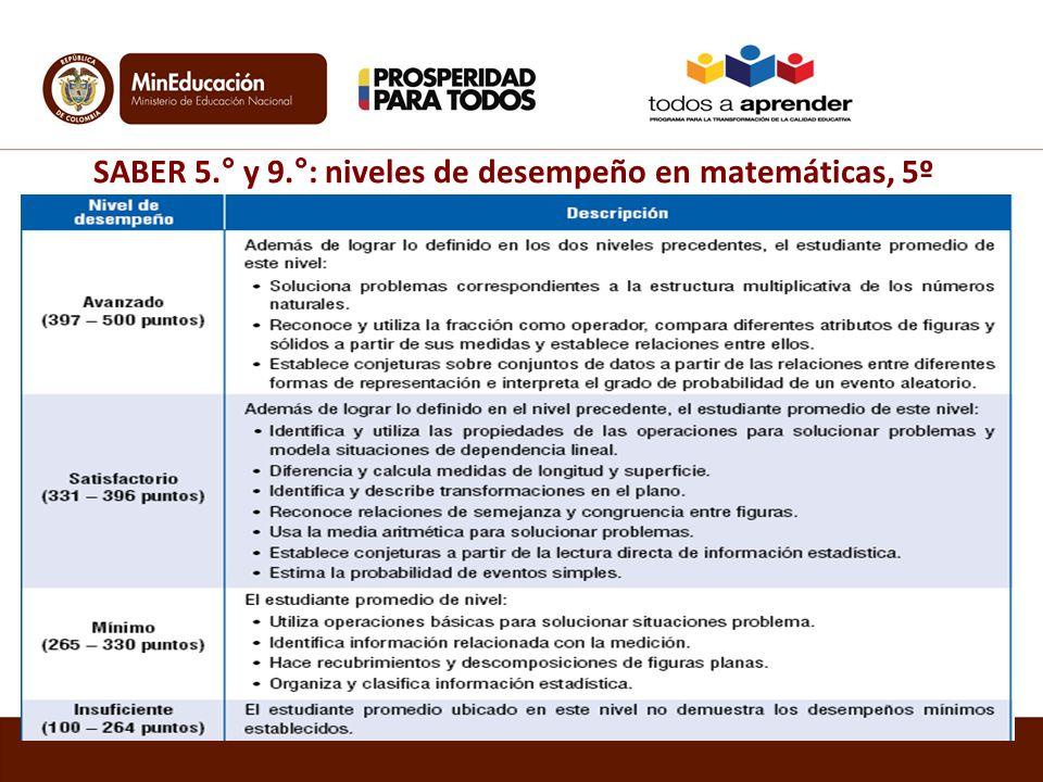 SABER 5.° y 9.°: niveles de desempeño en matemáticas, 5º