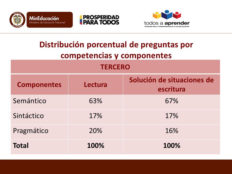 Distribución porcentual de preguntas por competencias y componentes TERCERO ComponentesLectura Solución de situaciones de escritura Semántico63%67% Si