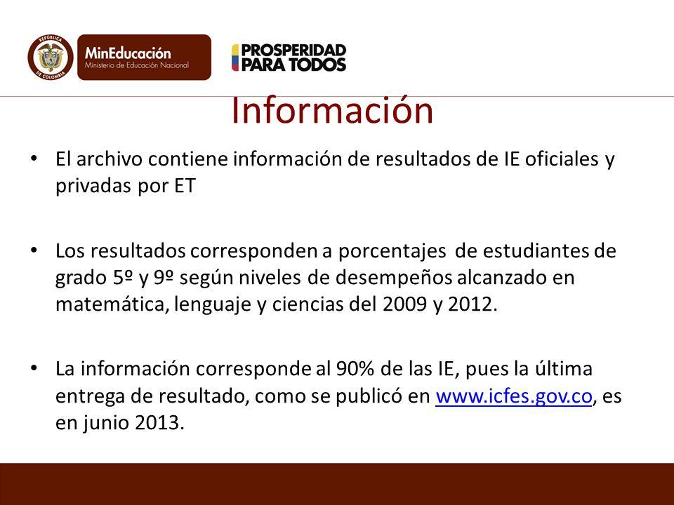 Información El archivo contiene información de resultados de IE oficiales y privadas por ET Los resultados corresponden a porcentajes de estudiantes d