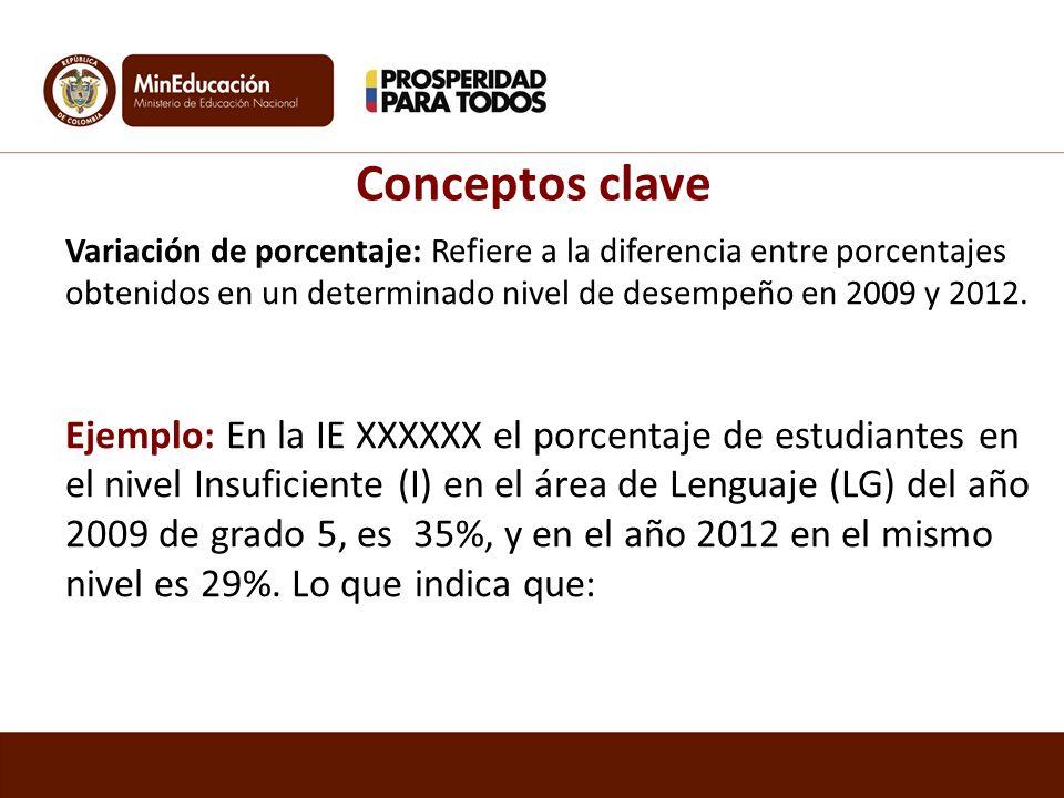 Conceptos clave Variación de porcentaje: Refiere a la diferencia entre porcentajes obtenidos en un determinado nivel de desempeño en 2009 y 2012. Ejem