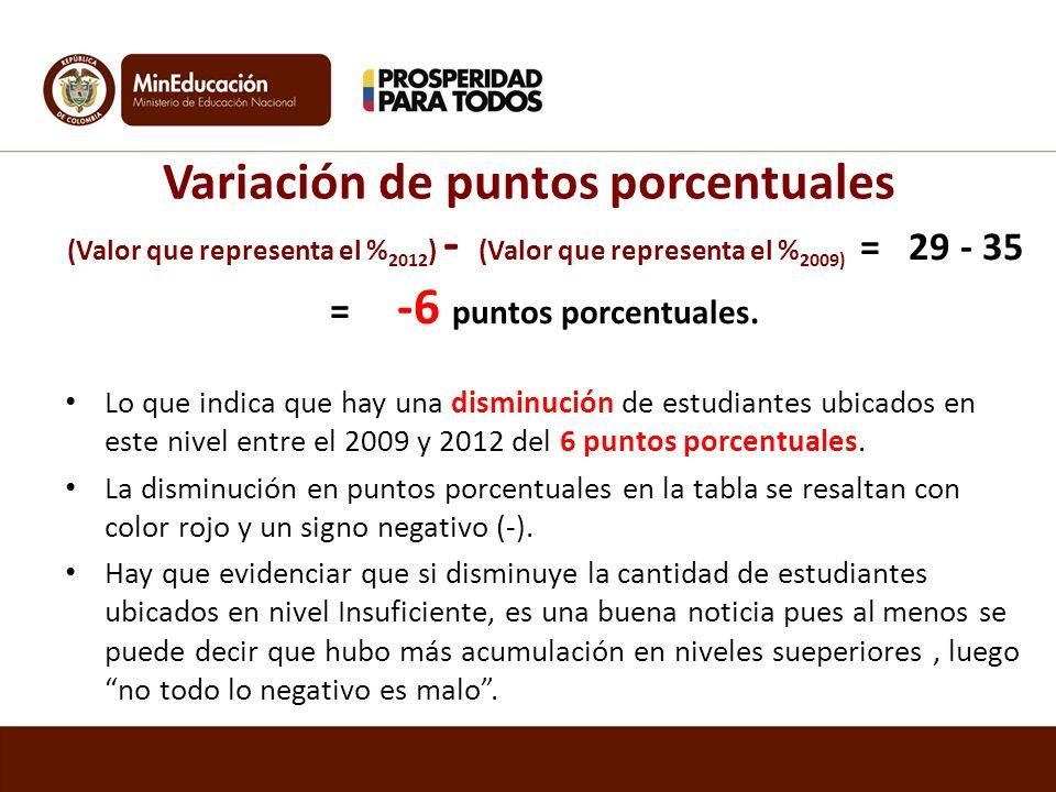 Variación de puntos porcentuales (Valor que representa el % 2012 ) - (Valor que representa el % 2009) = 29 - 35 = -6 puntos porcentuales. Lo que indic