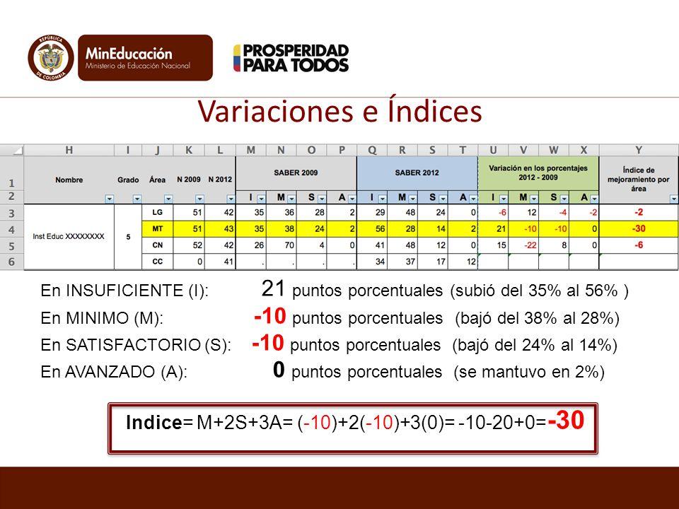 Variaciones e Índices En INSUFICIENTE (I): 21 puntos porcentuales (subió del 35% al 56% ) En MINIMO (M): -10 puntos porcentuales (bajó del 38% al 28%)