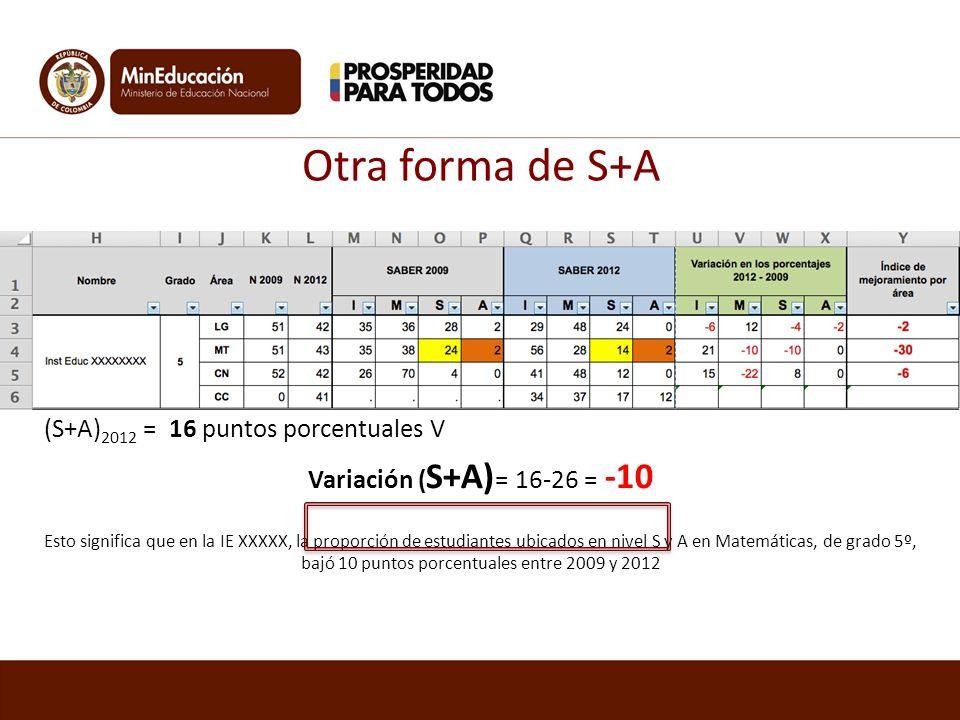 Otra forma de S+A (S+A) 2009 = 26 puntos porcentuales (S+A) 2012 = 16 puntos porcentuales V Variación ( S+A) = 16-26 = -10 Esto significa que en la IE