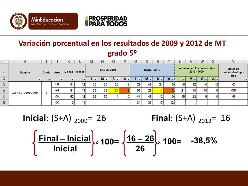 Variación porcentual en los resultados de 2009 y 2012 de MT grado 5º Inicial: (S+A) 2009 = 26Final: (S+A) 2012 = 16 Final – Inicial Inicial x 100= 16