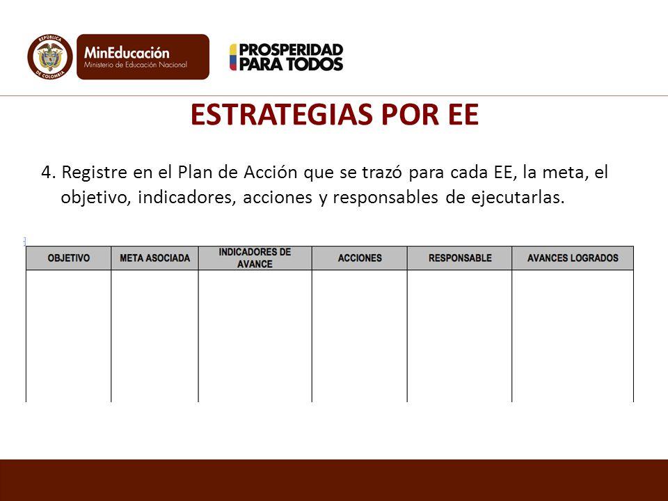 ESTRATEGIAS POR EE 4. Registre en el Plan de Acción que se trazó para cada EE, la meta, el objetivo, indicadores, acciones y responsables de ejecutarl