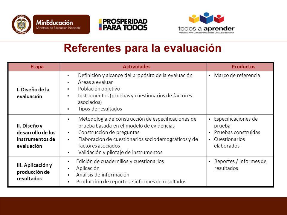 EtapaActividadesProductos I. Diseño de la evaluación Definición y alcance del propósito de la evaluación Áreas a evaluar Población objetivo Instrument