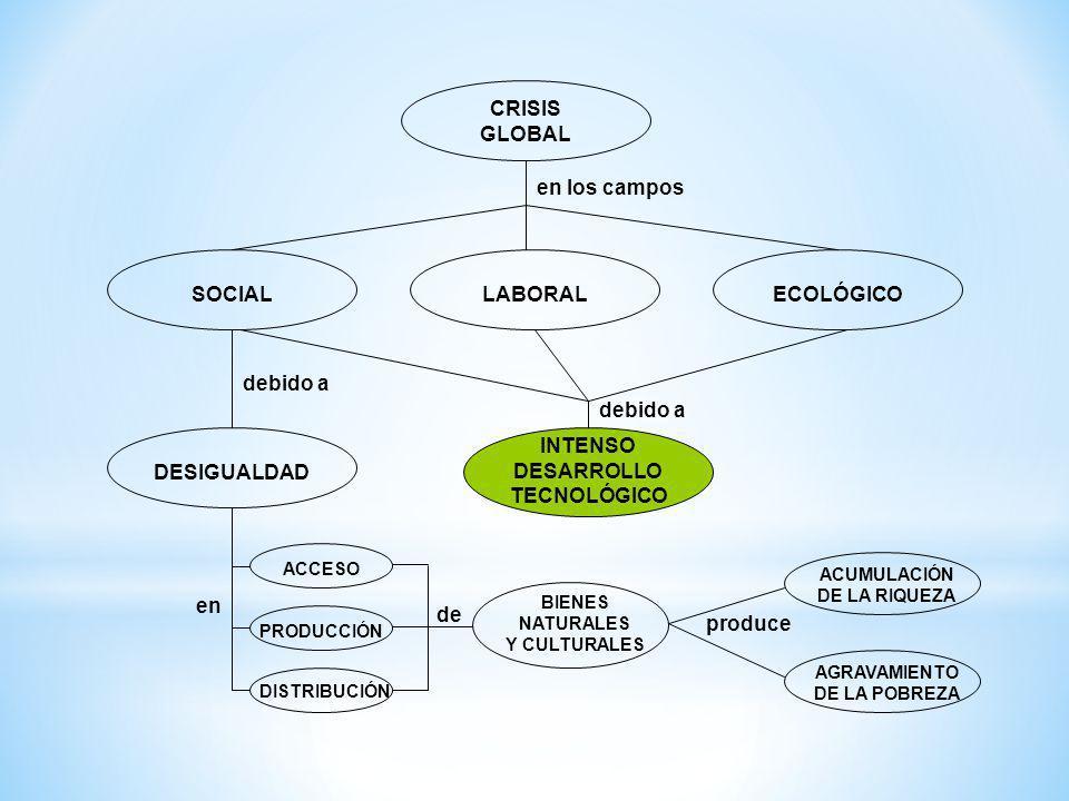 CRISIS GLOBAL LABORALSOCIALECOLÓGICO en los campos DESIGUALDAD INTENSO DESARROLLO TECNOLÓGICO debido a ACCESO PRODUCCIÓN DISTRIBUCIÓN en de BIENES NAT