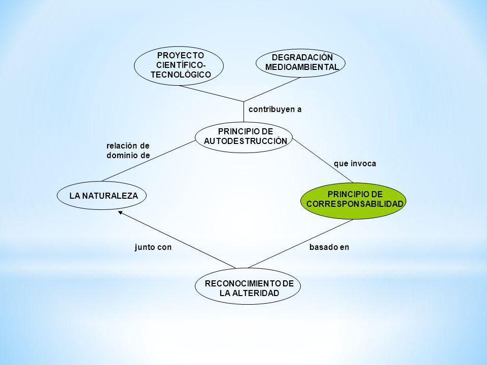 DEGRADACIÓN MEDIOAMBIENTAL PROYECTO CIENTÍFICO- TECNOLÓGICO LA NATURALEZA PRINCIPIO DE AUTODESTRUCCIÓN contribuyen a relación de dominio de PRINCIPIO