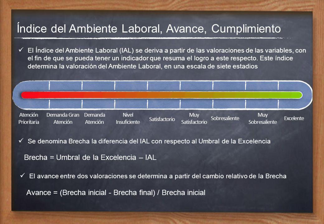 Índice del Ambiente Laboral, Avance, Cumplimiento El Índice del Ambiente Laboral (IAL) se deriva a partir de las valoraciones de las variables, con el fin de que se pueda tener un indicador que resuma el logro a este respecto.