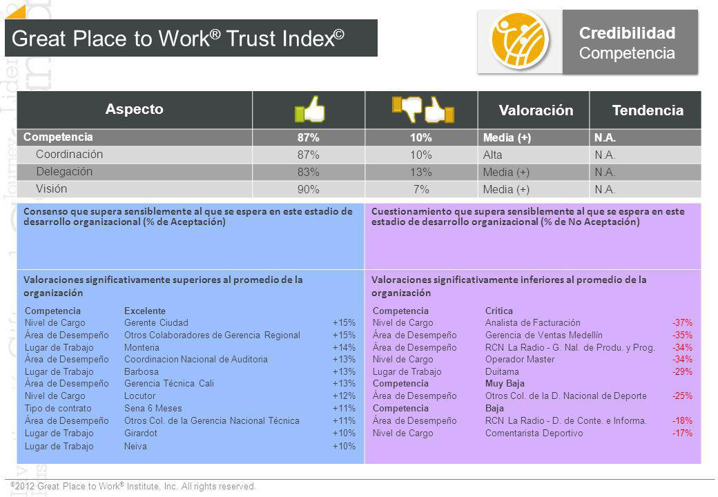© 2012 Great Place to Work ® Institute, Inc. All rights reserved. Great Place to Work ® Trust Index © Credibilidad Competencia Aspecto ValoraciónTende