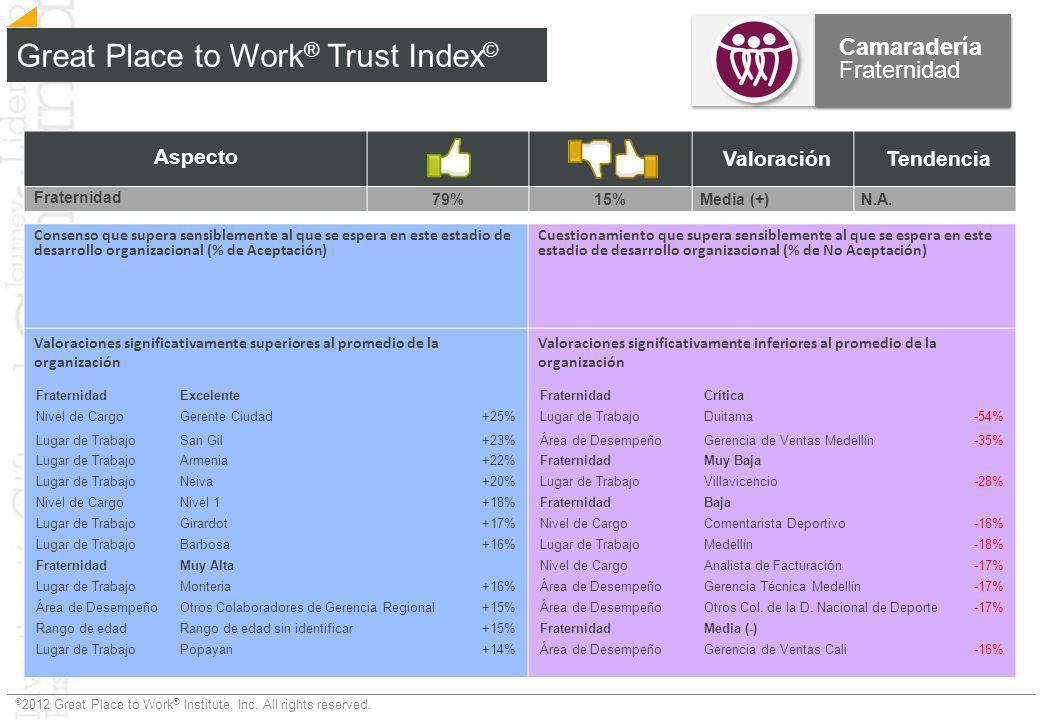 © 2012 Great Place to Work ® Institute, Inc. All rights reserved. Aspecto ValoraciónTendencia Fraternidad 79%15%Media (+)N.A. Great Place to Work ® Tr