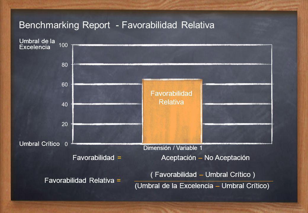 Favorabilidad Relativa Umbral de la Excelencia Umbral Crítico Dimensión / Variable 1 (Umbral de la Excelencia – Umbral Crítico) Favorabilidad = Favorabilidad Relativa = Aceptación – No Aceptación ( Favorabilidad – Umbral Crítico ) Benchmarking Report - Favorabilidad Relativa