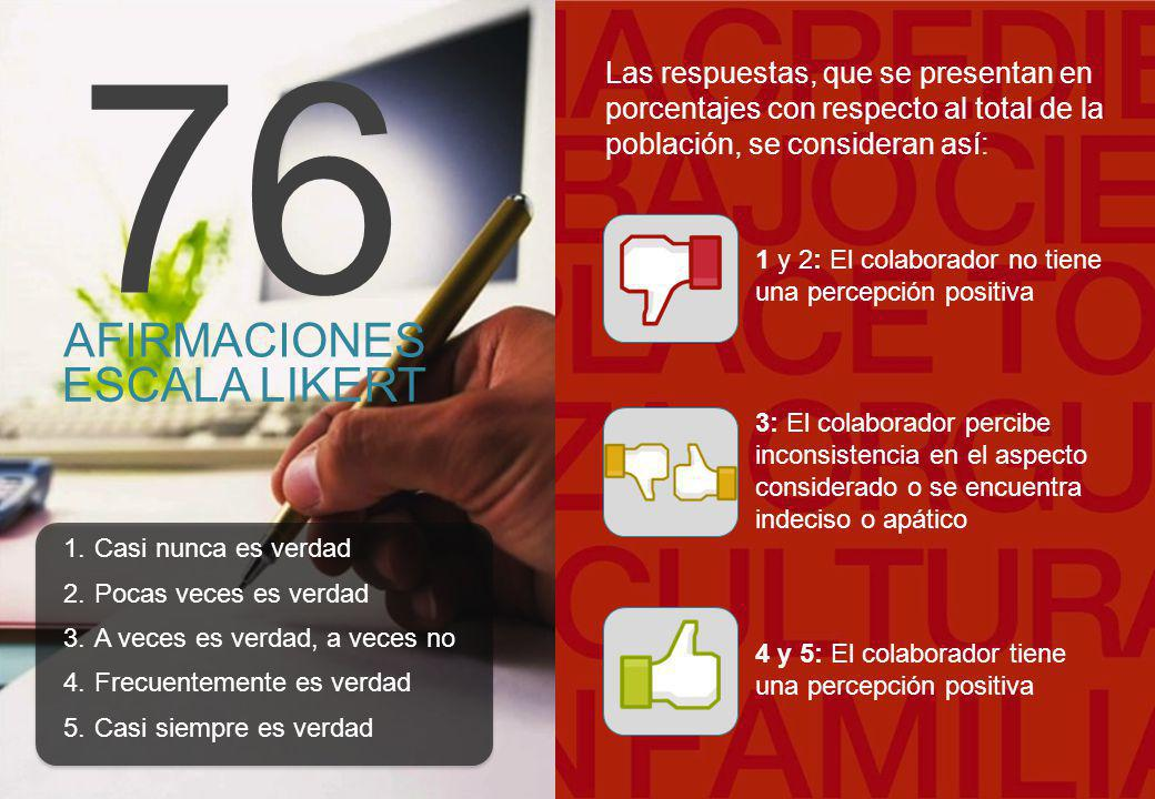 © 2012 Great Place to Work ® Institute, Inc. All rights reserved. Dimensión: Imparcialidad