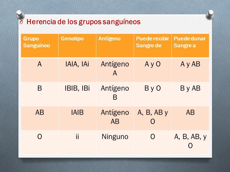 O Herencia de los grupos sanguíneos Grupo Sanguíneo GenotipoAntígenoPuede recibir Sangre de Puede donar Sangre a AIAIA, IAiAntígeno A A y OA y AB BIBIB, IBiAntígeno B B y OB y AB ABIAIBAntígeno AB A, B, AB y O AB OiiNingunoOA, B, AB, y O