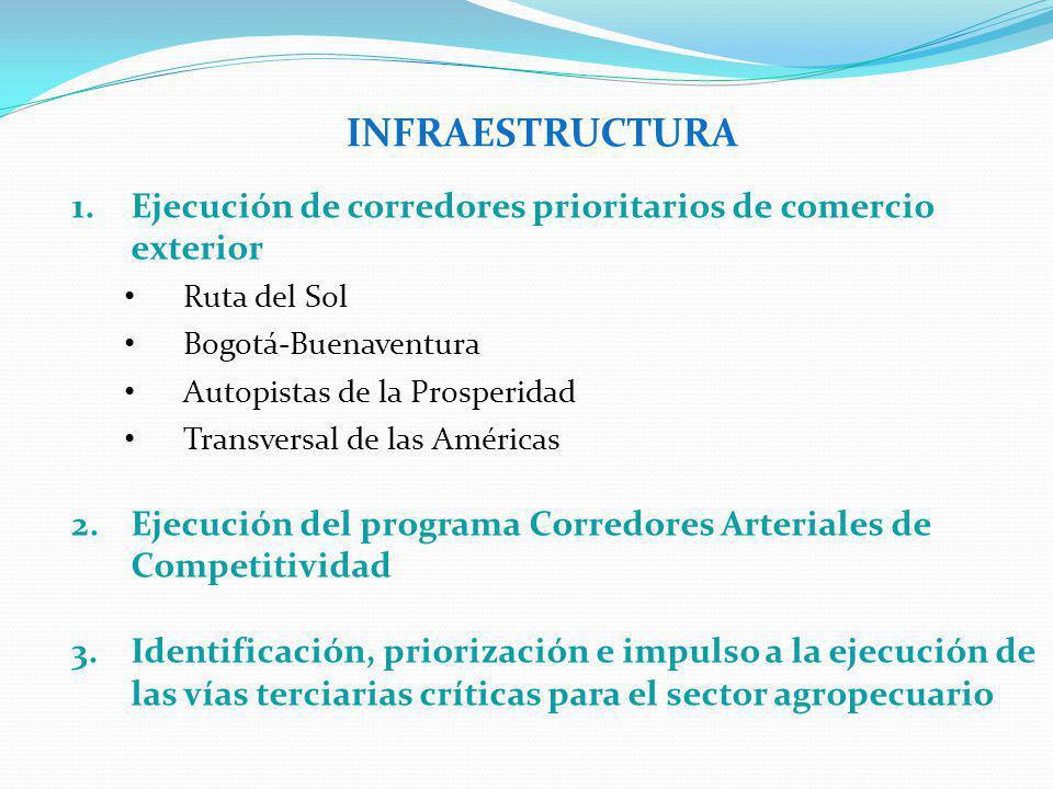 INFRAESTRUCTURA 1.Ejecución de corredores prioritarios de comercio exterior Ruta del Sol Bogotá-Buenaventura Autopistas de la Prosperidad Transversal de las Américas 2.Ejecución del programa Corredores Arteriales de Competitividad 3.Identificación, priorización e impulso a la ejecución de las vías terciarias críticas para el sector agropecuario