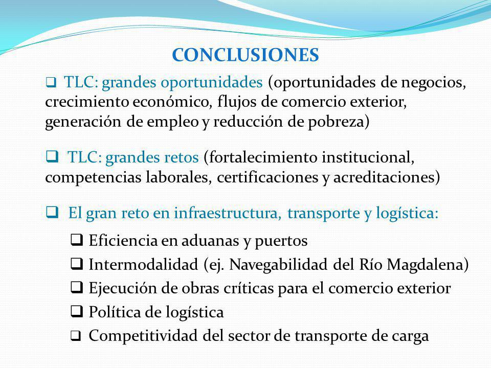 TLC: grandes oportunidades (oportunidades de negocios, crecimiento económico, flujos de comercio exterior, generación de empleo y reducción de pobreza) TLC: grandes retos (fortalecimiento institucional, competencias laborales, certificaciones y acreditaciones) El gran reto en infraestructura, transporte y logística: Eficiencia en aduanas y puertos Intermodalidad (ej.