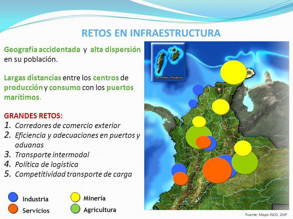 Geografía accidentada y alta dispersión en su población. Largas distancias entre los centros de producción y consumo con los puertos marítimos. GRANDE