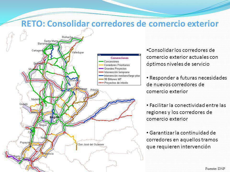 Consolidar los corredores de comercio exterior actuales con óptimos niveles de servicio Responder a futuras necesidades de nuevos corredores de comerc