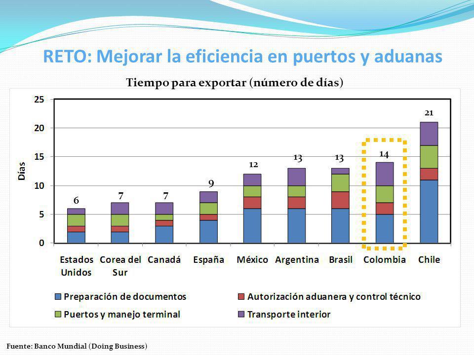 RETO: Mejorar la eficiencia en puertos y aduanas Tiempo para exportar (número de días) Fuente: Banco Mundial (Doing Business) 6 77 9 12 13 14 21