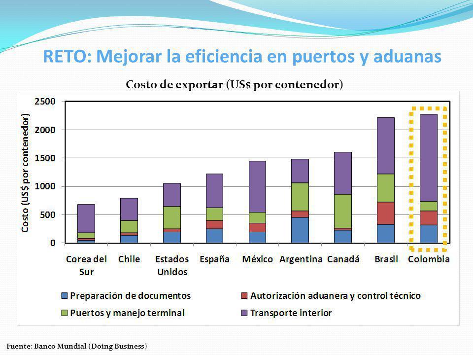 Costo de exportar (US$ por contenedor) Fuente: Banco Mundial (Doing Business) RETO: Mejorar la eficiencia en puertos y aduanas