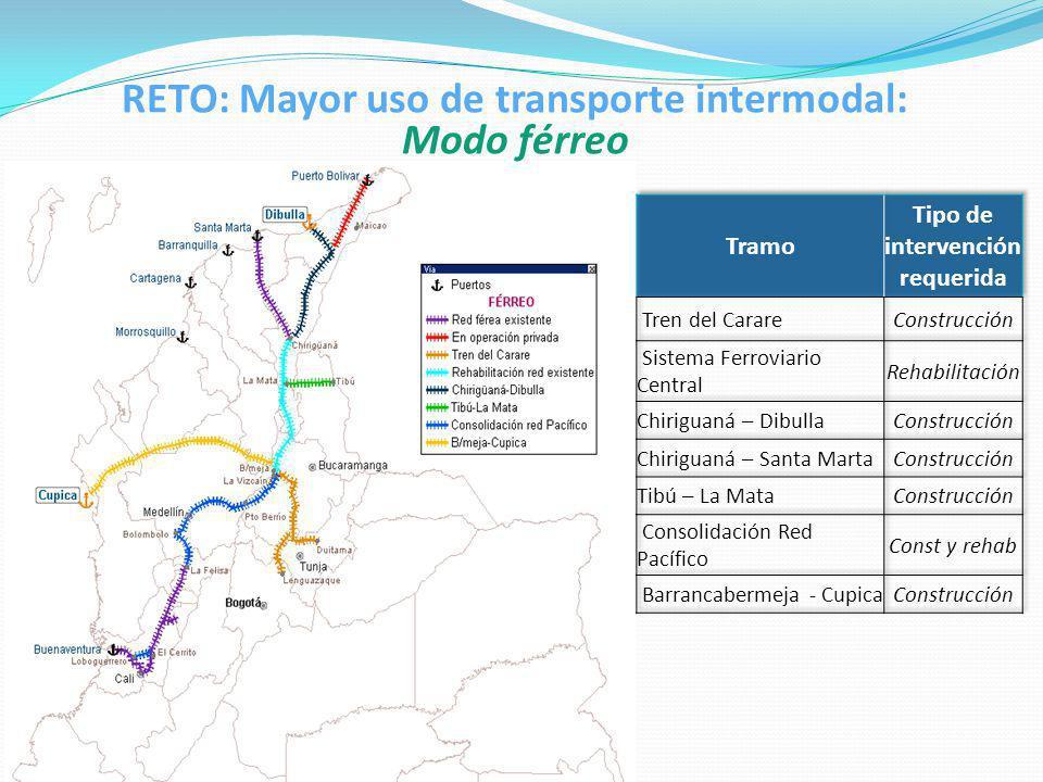 RETO: Mayor uso de transporte intermodal: Modo férreo