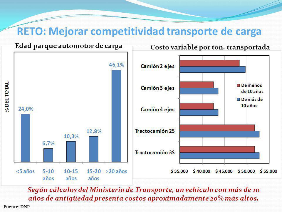 RETO: Mejorar competitividad transporte de carga Edad parque automotor de carga Fuente: DNP Según cálculos del Ministerio de Transporte, un vehículo con más de 10 años de antigüedad presenta costos aproximadamente 20% más altos.