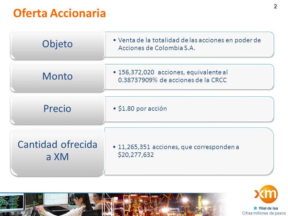 2 Oferta Accionaria Cifras millones de pesos Venta de la totalidad de las acciones en poder de Acciones de Colombia S.A.