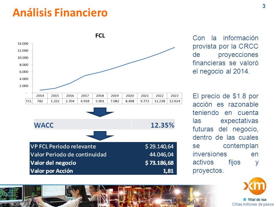 3 Análisis Financiero Cifras millones de pesos WACC12.35% Con la información provista por la CRCC de proyecciones financieras se valoró el negocio al 2014.