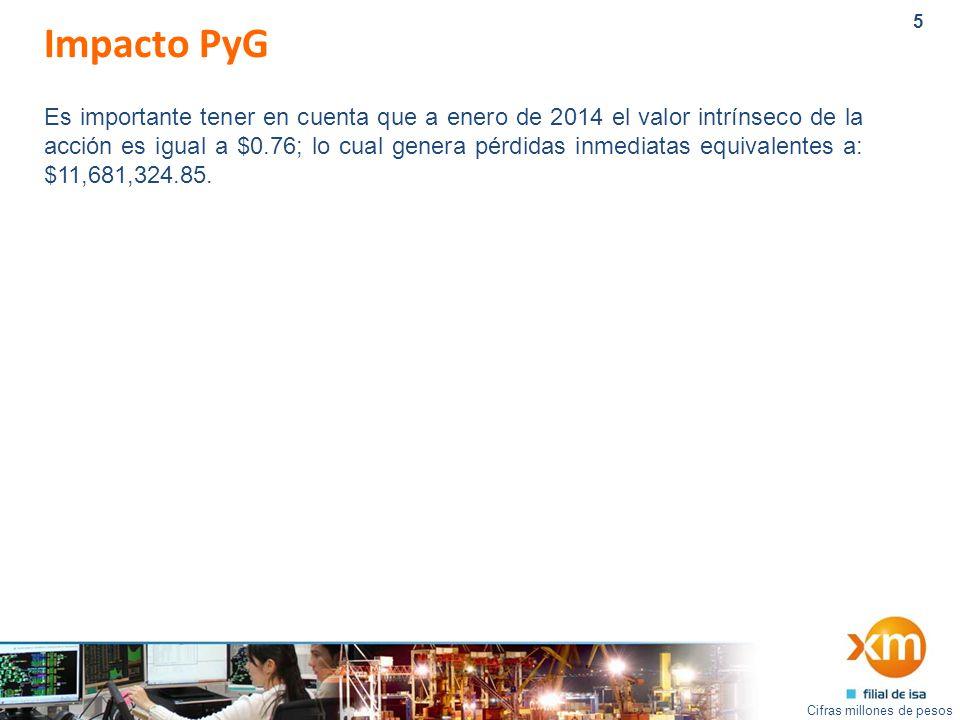 5 Impacto PyG Cifras millones de pesos Es importante tener en cuenta que a enero de 2014 el valor intrínseco de la acción es igual a $0.76; lo cual genera pérdidas inmediatas equivalentes a: $11,681,324.85.