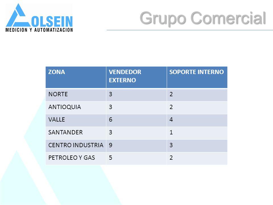 Grupo Comercial ZONAVENDEDOR EXTERNO SOPORTE INTERNO NORTE32 ANTIOQUIA32 VALLE64 SANTANDER31 CENTRO INDUSTRIA93 PETROLEO Y GAS52
