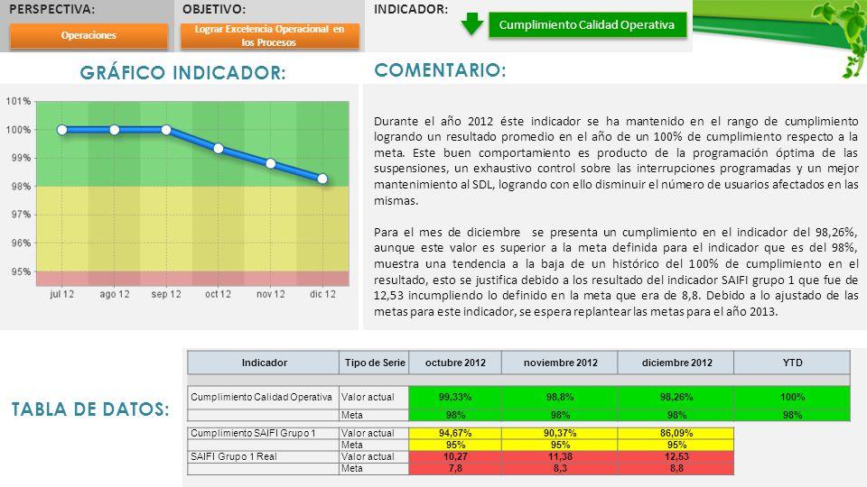 PERSPECTIVA:OBJETIVO:INDICADOR: Cumplimiento Calidad Operativa GRÁFICO INDICADOR: COMENTARIO: Durante el año 2012 éste indicador se ha mantenido en el