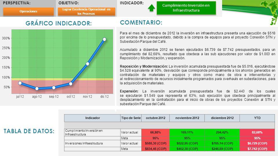PERSPECTIVA:OBJETIVO:INDICADOR: Cumplimiento Inversión en Infraestructura GRÁFICO INDICADOR: COMENTARIO: Para el mes de diciembre de 2012 la inversión