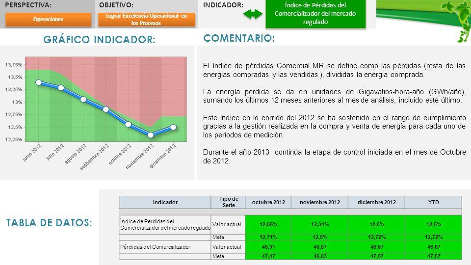 PERSPECTIVA:OBJETIVO:INDICADOR: Índice de Pérdidas del Comercializador del mercado regulado GRÁFICO INDICADOR: COMENTARIO: El índice de pérdidas Comer