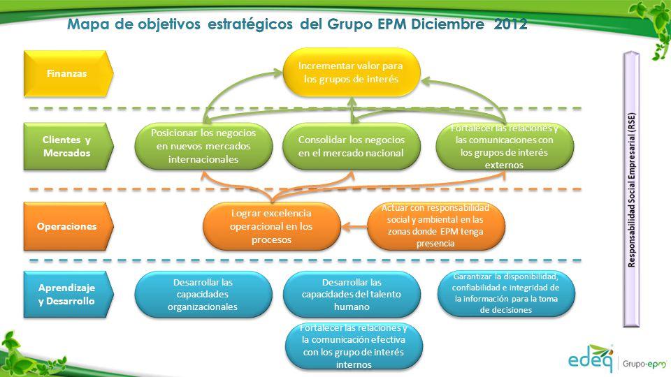 Aprendizaje y Desarrollo Aprendizaje y Desarrollo Operaciones Finanzas Clientes y Mercados Clientes y Mercados Posicionar los negocios en nuevos merca