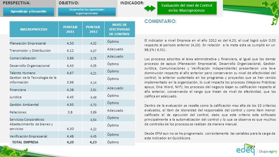PERSPECTIVA:OBJETIVO:INDICADOR: Evaluación del nivel de Control en los Macroprocesos COMENTARIO: El indicador a nivel Empresa en el año 2012 es del 4,