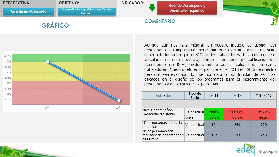 PERSPECTIVA:OBJETIVO:INDICADOR: Nivel de Desempeño y Desarrollo Requerido COMENTARIO: Aunque aún nos falta mejorar en nuestro modelo de gestión del de