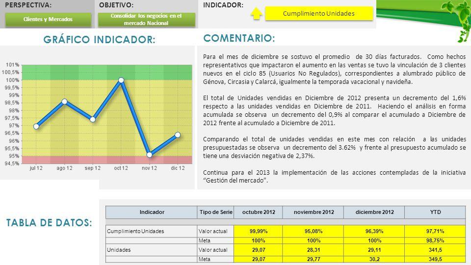 PERSPECTIVA:OBJETIVO:INDICADOR: GRÁFICO INDICADOR: TABLA DE DATOS: Cumplimiento Unidades COMENTARIO: Para el mes de diciembre se sostuvo el promedio d