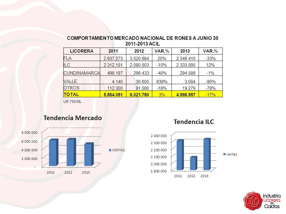 COMPORTAMIENTO MERCADO NACIONAL DE RONES A JUNIO 30 2011-2013 ACIL LICORERA 20112012 VAR.% 2013 VAR.% FLA 2.937.273 3.520.68420% 2.346.410-33% ILC 2.3