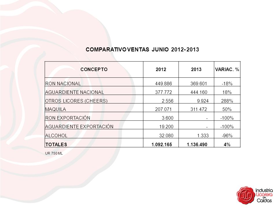 COMPARATIVO VENTAS JUNIO 2012- 2013 CONCEPTO20122013VARIAC. % RON NACIONAL 449.886 369.601-18% AGUARDIENTE NACIONAL 377.772 444.16018% OTROS LICORES (